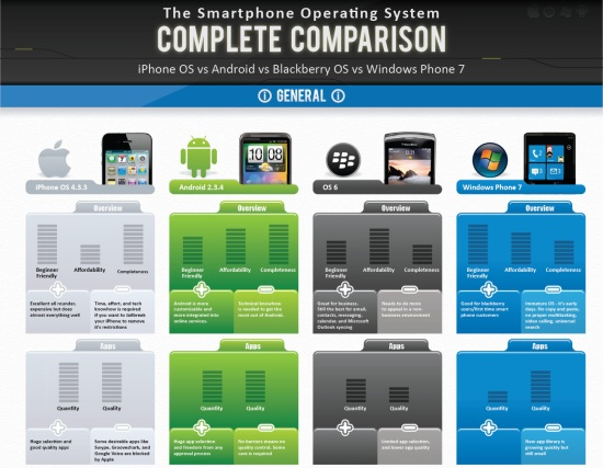 compare and contrast android os and ios This guide helps evaluate the advantages and disadvantages of the latest mobile operation systems, including android, ios, blackberry os and windows phone 7.