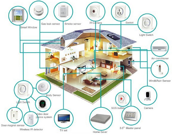 The rise of smart houses