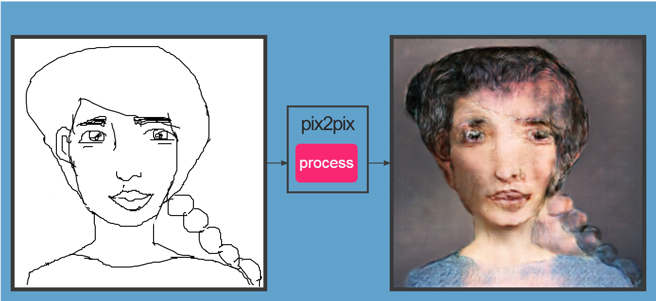 Pix2Pix AI Transforms Your Sketches